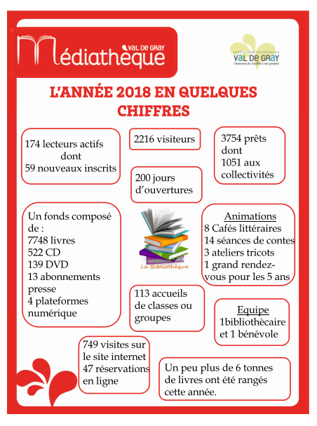 stats illustré 2018